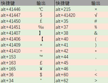 Excel办公常用技巧: Excel中Alt键10大技巧用法