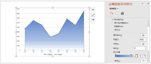 PPT图表设计之:折线图表美化技巧