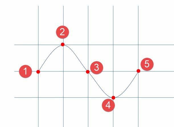 PPT怎么画正弦曲线? ppt画波浪线的教程
