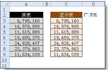 Excel表格中快速实现元转换成以万元显示的方法