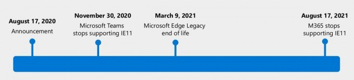 微软再发提醒:Microsoft 365套件即将停止对IE11的支持
