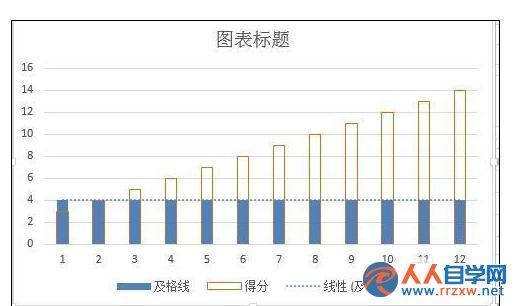 Excel2013中柱形图怎么添加基准线   三联