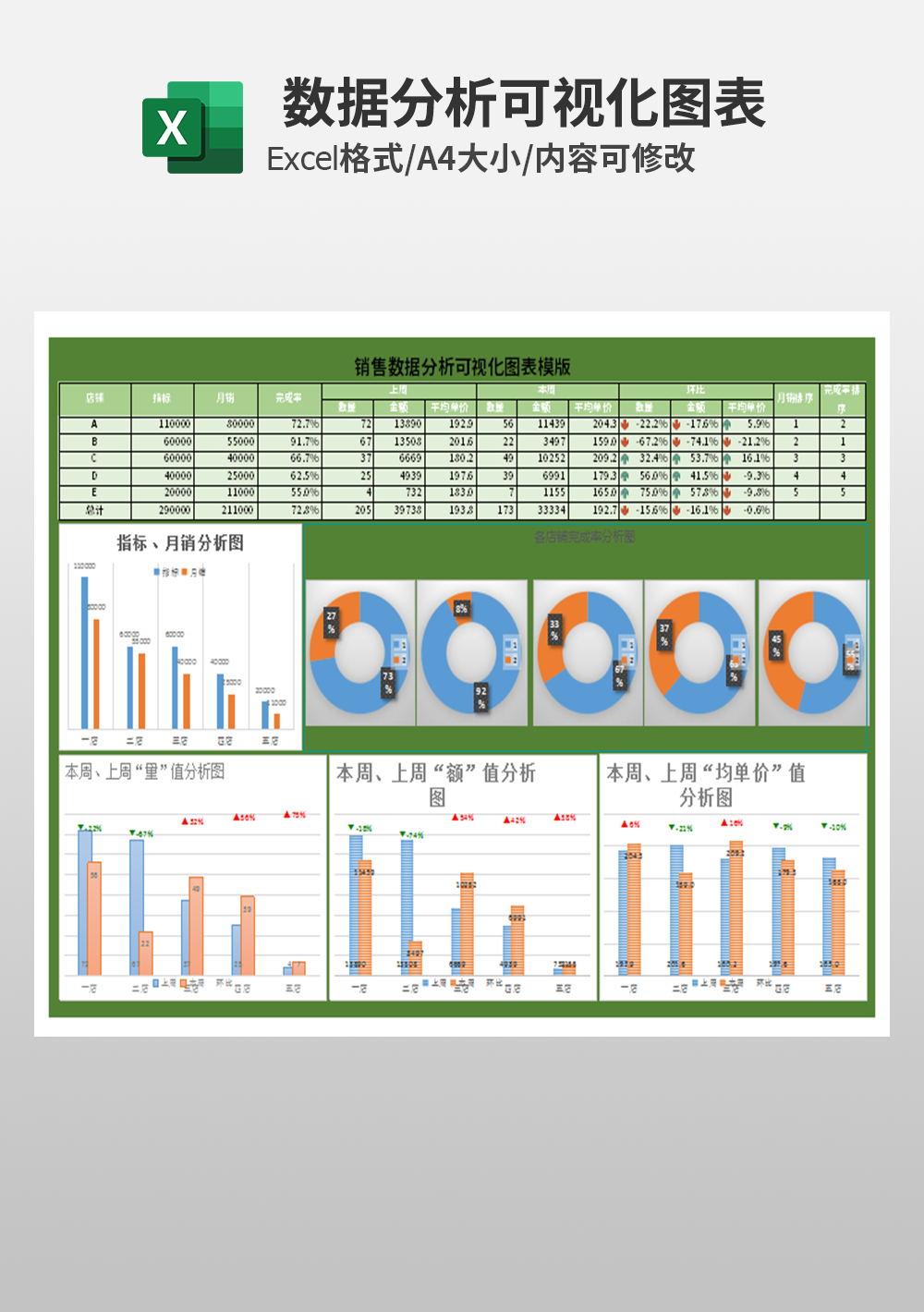 创意多表联动销售数据分析可视化图表模板