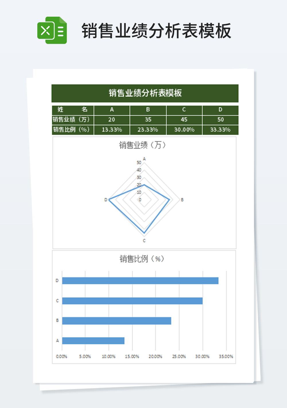 企业管理销售业绩分析表模板
